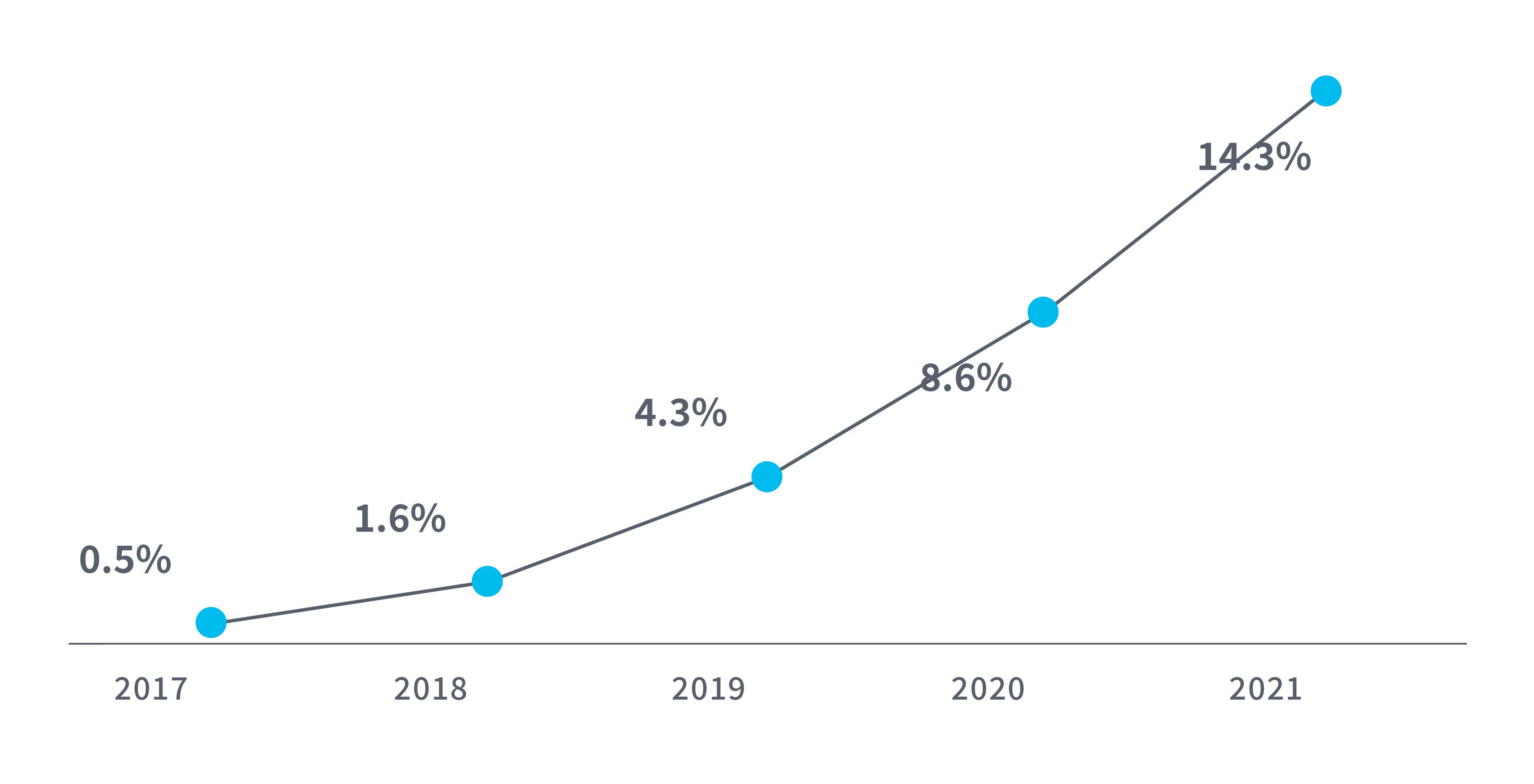 ライブコマースのシェア予測(対EC流通額)